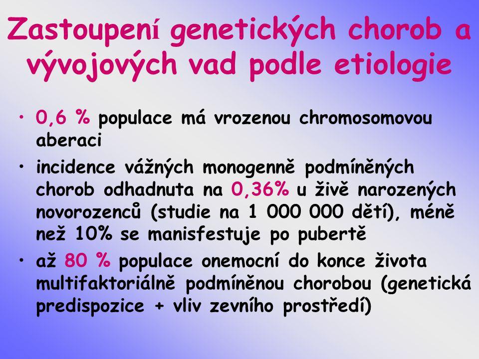 Zastoupen í genetických chorob a vývojových vad podle etiologie 0,6 % populace má vrozenou chromosomovou aberaci incidence vážných monogenně podmíněný