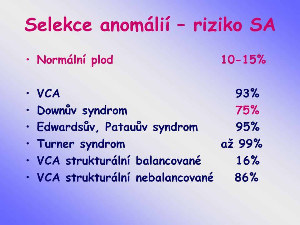 Selekce anomálií – riziko SA Normální plod 10-15% VCA93% Downův syndrom75% Edwardsův, Patauův syndrom 95% Turner syndrom až 99% VCA strukturální balan