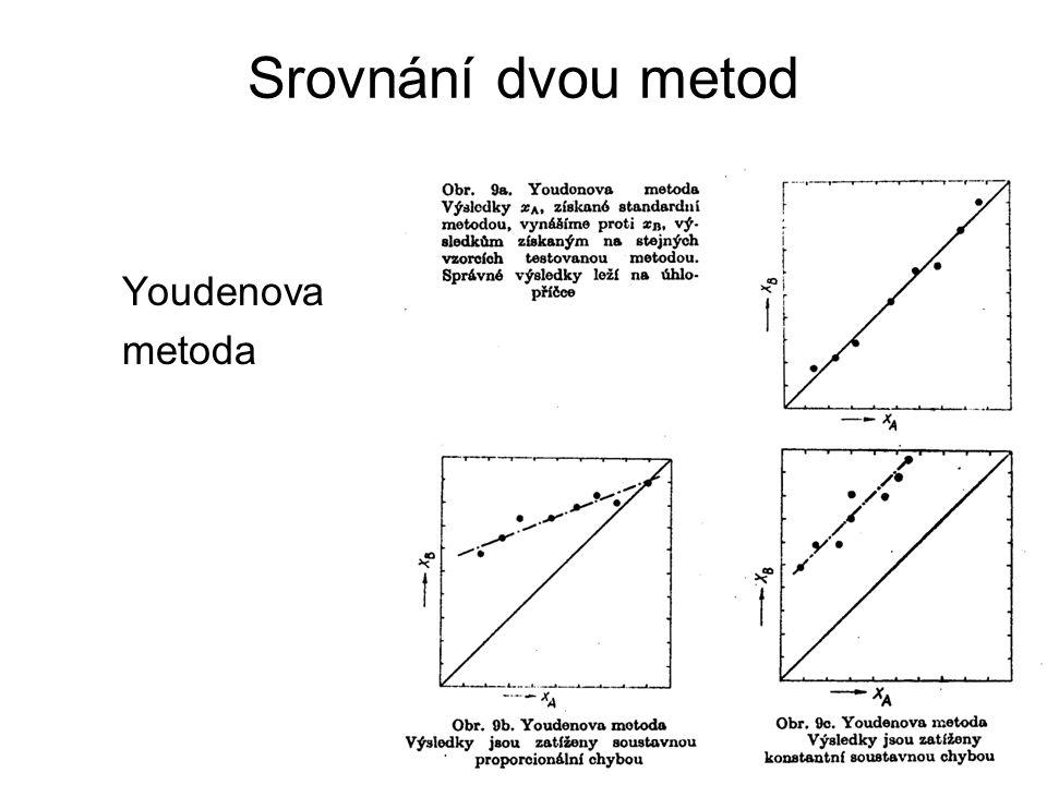 Srovnání dvou metod Youdenova metoda