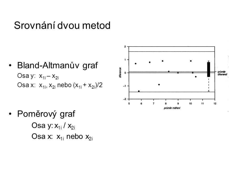 Srovnání dvou metod Bland-Altmanův graf Osa y: x 1i – x 2i Osa x: x 1i, x 2i nebo (x 1i + x 2i )/2 Poměrový graf Osa y:x 1i / x 2i Osa x: x 1i nebo x