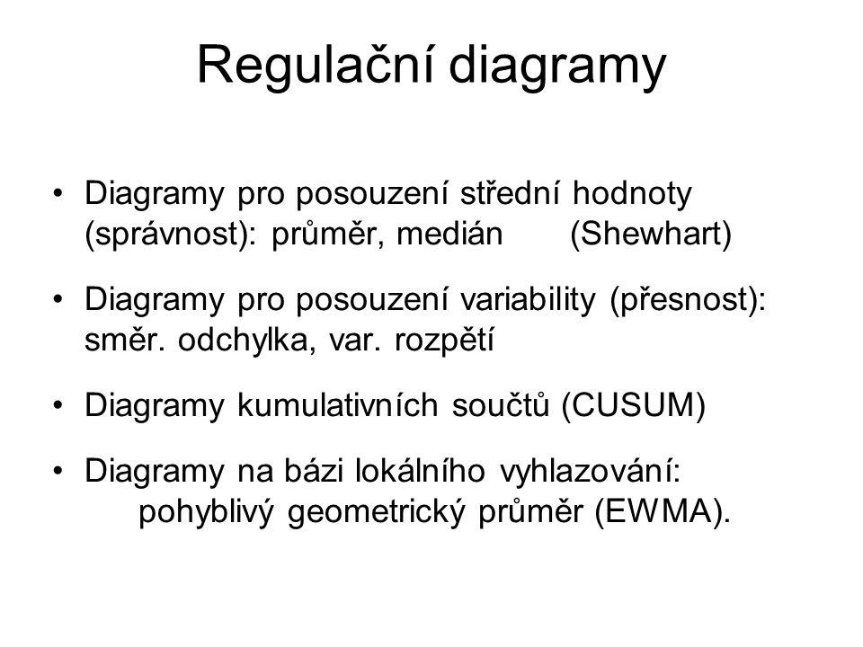 Regulační diagramy Diagramy pro posouzení střední hodnoty (správnost): průměr, medián(Shewhart) Diagramy pro posouzení variability (přesnost): směr. o