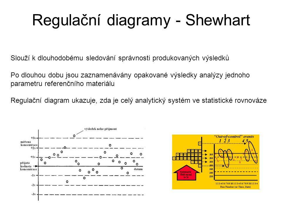 Regulační diagramy - Shewhart Slouží k dlouhodobému sledování správnosti produkovaných výsledků Po dlouhou dobu jsou zaznamenávány opakované výsledky