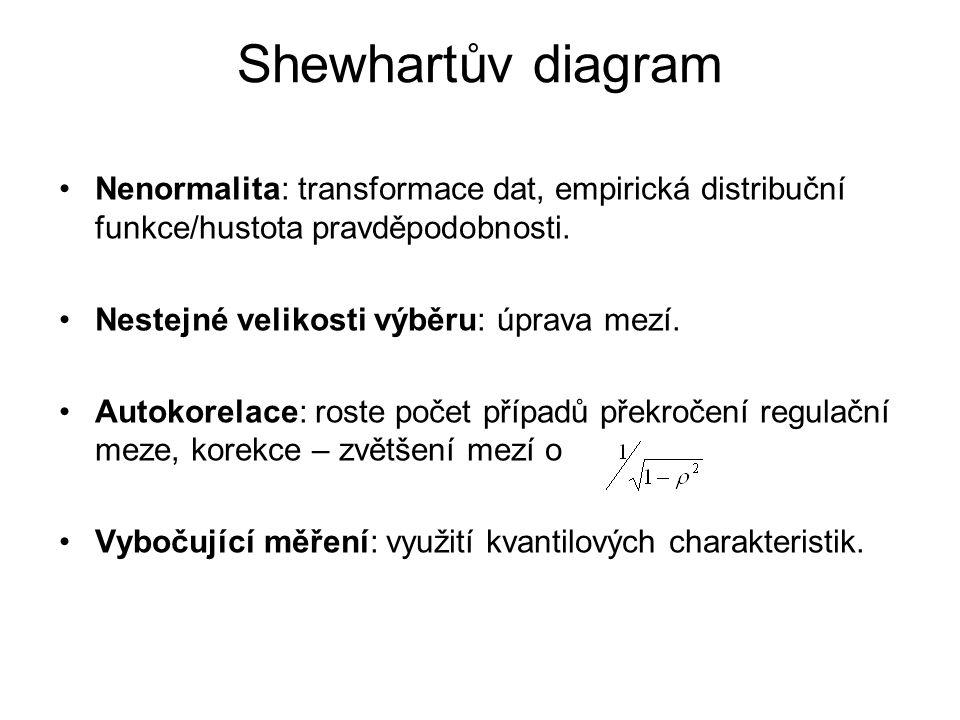 Shewhartův diagram Nenormalita: transformace dat, empirická distribuční funkce/hustota pravděpodobnosti. Nestejné velikosti výběru: úprava mezí. Autok