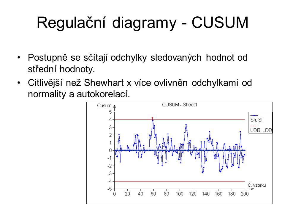 Regulační diagramy - CUSUM Postupně se sčítají odchylky sledovaných hodnot od střední hodnoty. Citlivější než Shewhart x více ovlivněn odchylkami od n