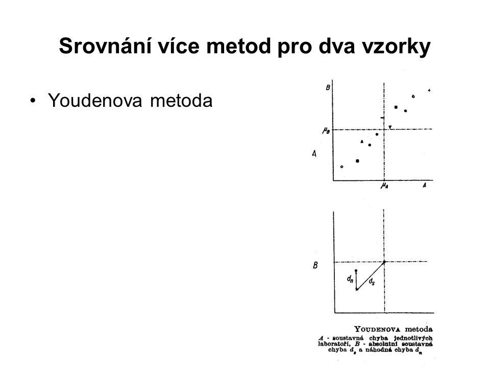 Srovnání více metod pro dva vzorky Youdenova metoda