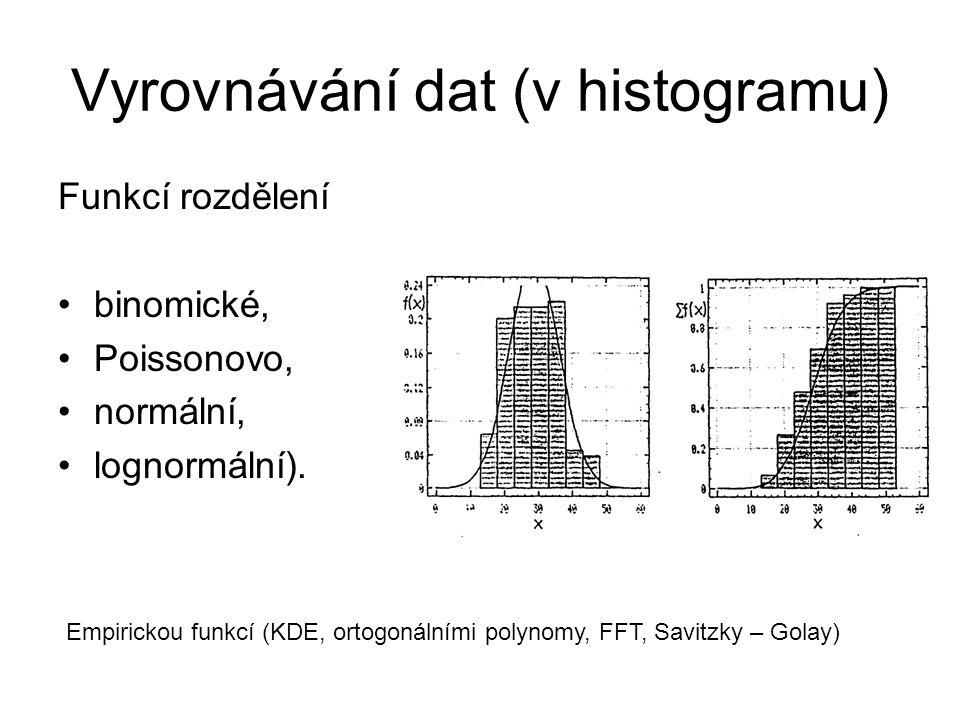 Vyrovnávání dat (v histogramu) Funkcí rozdělení binomické, Poissonovo, normální, lognormální). Empirickou funkcí (KDE, ortogonálními polynomy, FFT, Sa