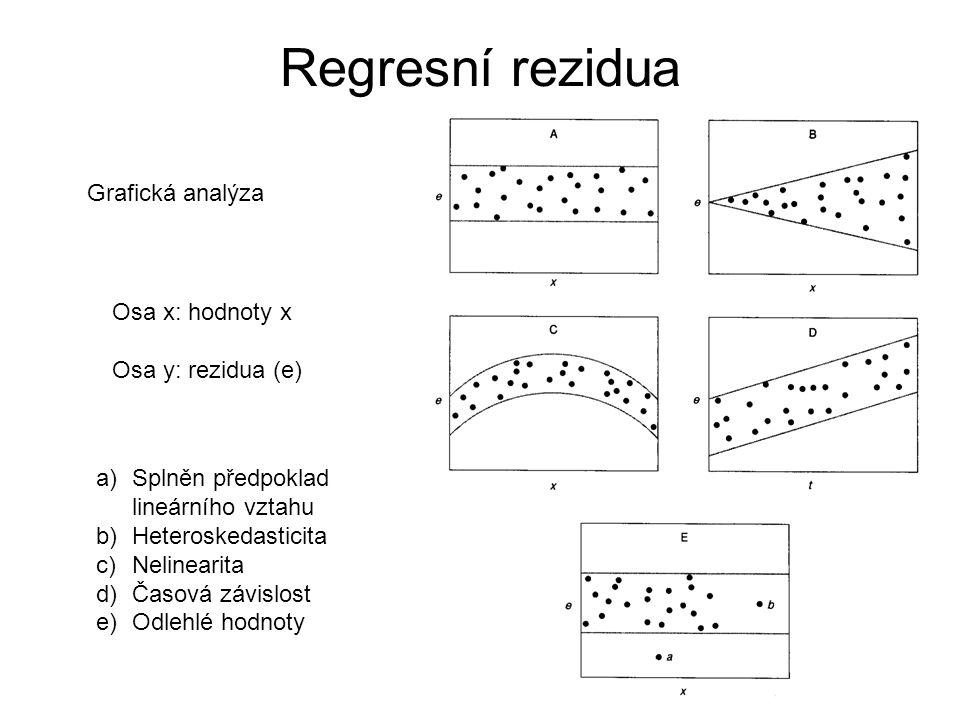 Regresní rezidua a)Splněn předpoklad lineárního vztahu b)Heteroskedasticita c)Nelinearita d)Časová závislost e)Odlehlé hodnoty Osa x: hodnoty x Osa y: