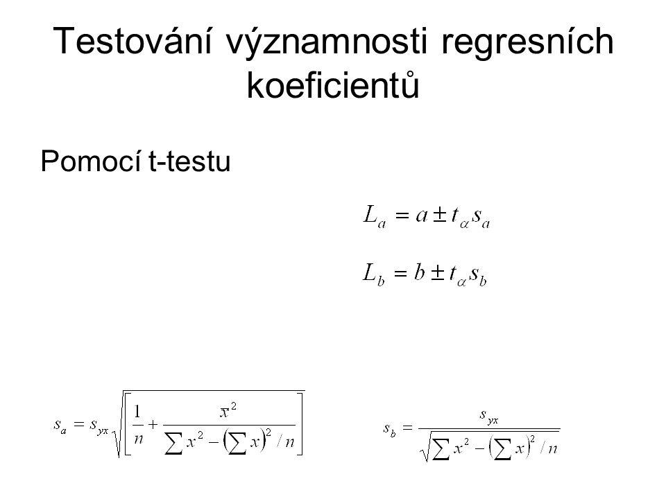 Testování významnosti regresních koeficientů Pomocí t-testu
