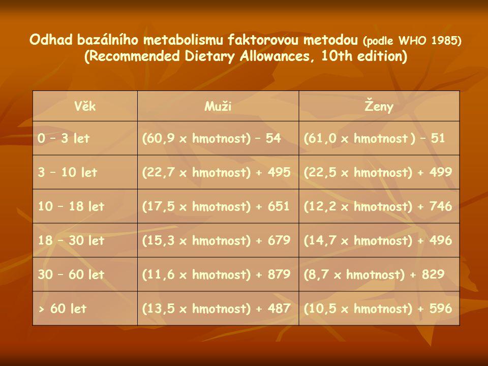 Odhad bazálního metabolismu faktorovou metodou (podle WHO 1985) (Recommended Dietary Allowances, 10th edition) VěkMužiŽeny 0 – 3 let(60,9 x hmotnost)