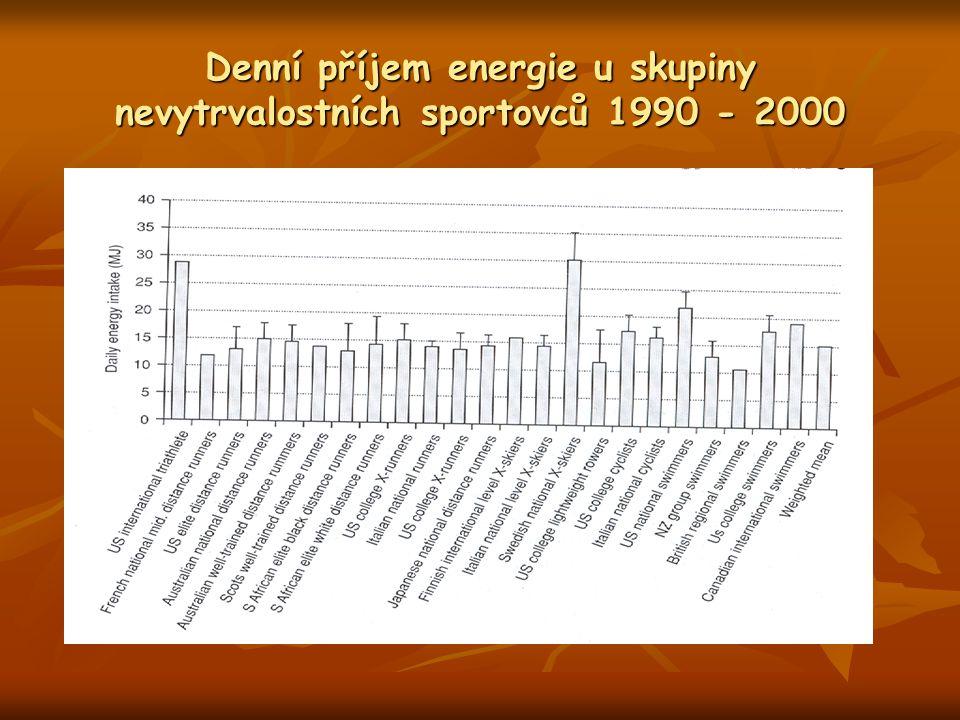 Denní příjem energie u skupiny nevytrvalostních sportovců 1990 - 2000