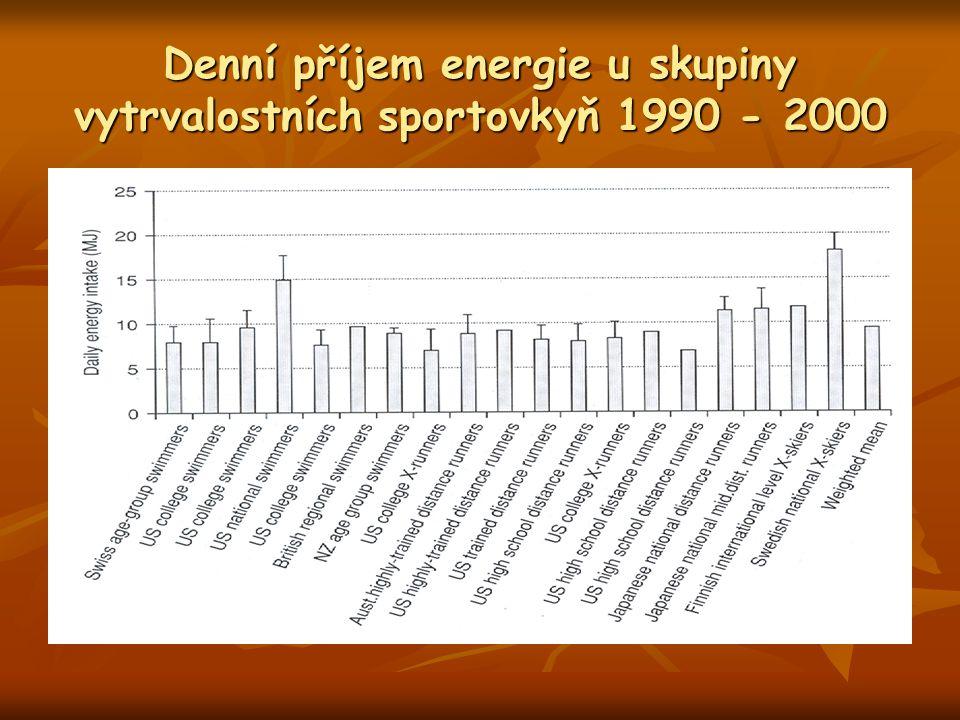 Denní příjem energie u skupiny vytrvalostních sportovkyň 1990 - 2000