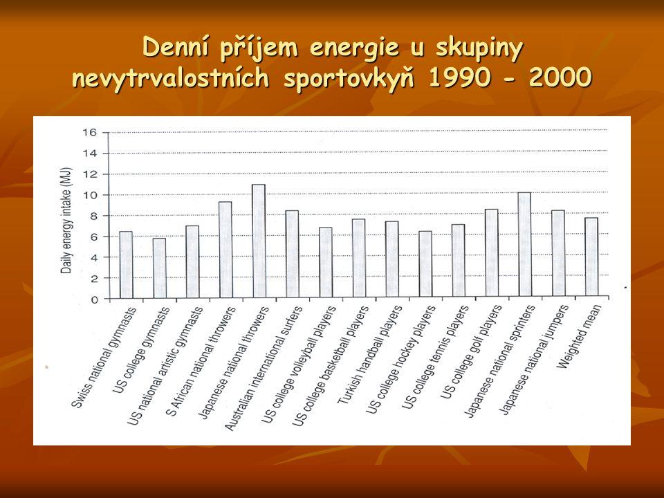 Denní příjem energie u skupiny nevytrvalostních sportovkyň 1990 - 2000