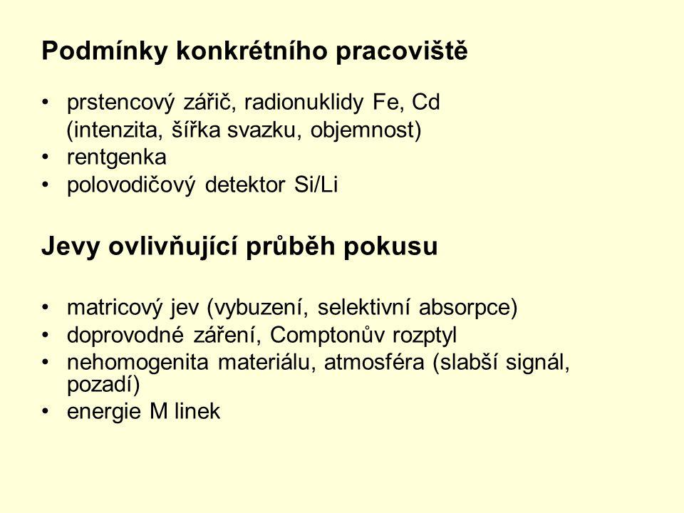 Podmínky konkrétního pracoviště prstencový zářič, radionuklidy Fe, Cd (intenzita, šířka svazku, objemnost) rentgenka polovodičový detektor Si/Li Jevy