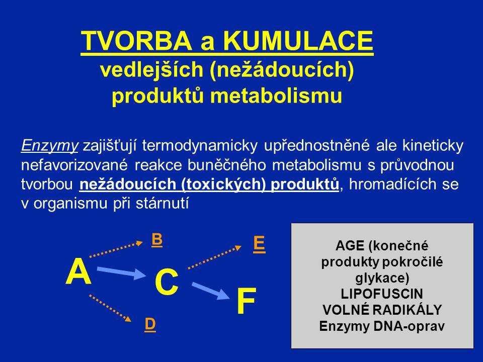 TVORBA a KUMULACE vedlejších (nežádoucích) produktů metabolismu Enzymy zajišťují termodynamicky upřednostněné ale kineticky nefavorizované reakce buně