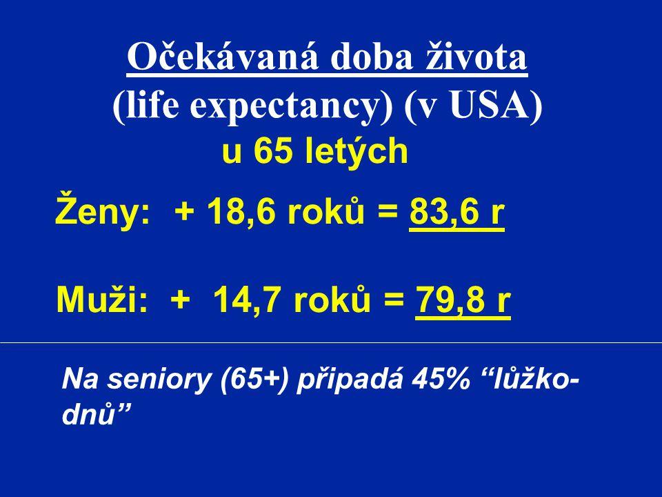 """Očekávaná doba života (life expectancy) (v USA) u 65 letých Ženy: + 18,6 roků = 83,6 r Muži: + 14,7 roků = 79,8 r Na seniory (65+) připadá 45% """"lůžko-"""