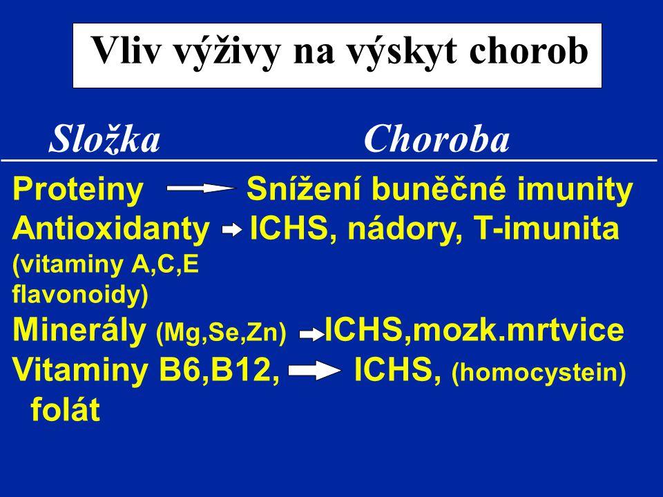 Vliv výživy na výskyt chorob Složka Choroba Proteiny Snížení buněčné imunity Antioxidanty ICHS, nádory, T-imunita (vitaminy A,C,E flavonoidy) Minerály