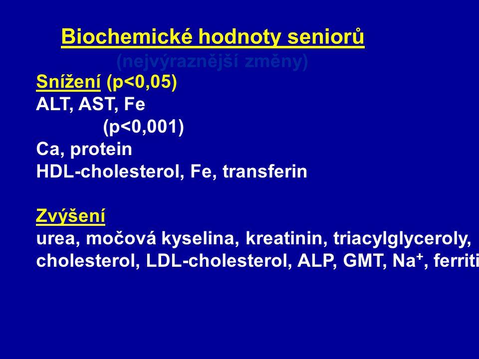 Biochemické hodnoty seniorů (nejvýraznější změny) Snížení (p<0,05) ALT, AST, Fe (p<0,001) Ca, protein HDL-cholesterol, Fe, transferin Zvýšení urea, mo