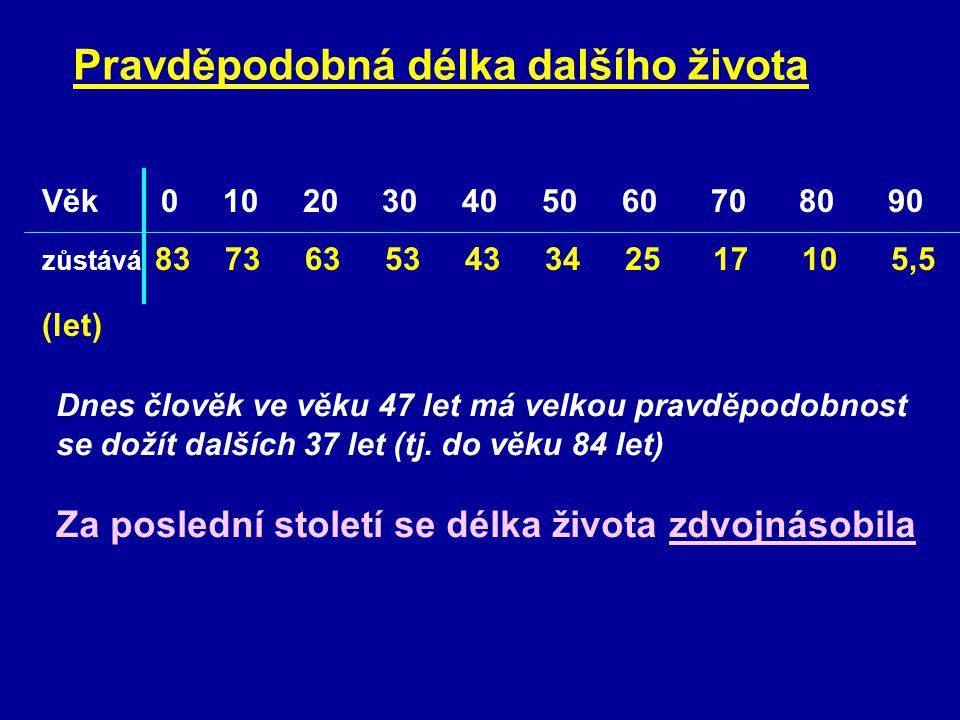 """ČESKÁ REPUBLIKA (2003) Pravděpodobnost dožití novorozenců Muži – 72 let Ženy – 78,5 let Populace (2003) nad 65 let: 14% pod 15 let: 15,2% """"index stáří (děti/senioři): 91,5 (Praha 125) Věková struktura 0 – 14 r: 15,4% 15 – 64 r: 70,7% Nejpočetnější skupiny 25 – 29 r: 8,9% 50 – 54 r: 7,8 % více než 95 let – 810 seniorů"""