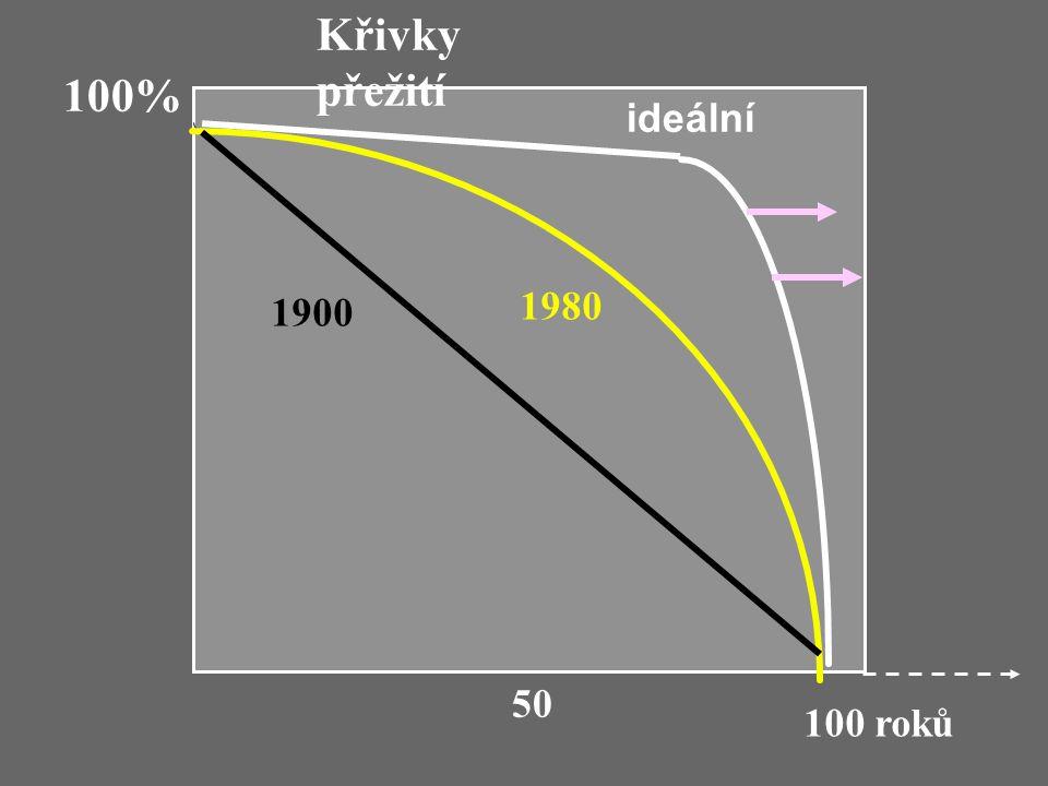 1900 1980 ideální Křivky přežití 100% 100 roků 50
