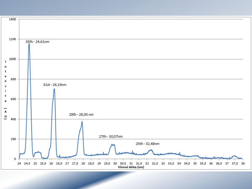 Dokázán vznik XUV laseru Optimalizace vlastností Proměření spektra