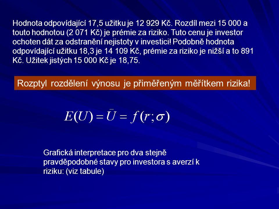 Hodnota odpovídající 17,5 užitku je 12 929 Kč. Rozdíl mezi 15 000 a touto hodnotou (2 071 Kč) je prémie za riziko. Tuto cenu je investor ochoten dát z