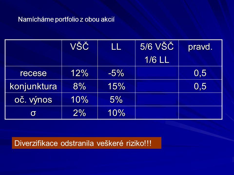 Namícháme portfolio z obou akcií VŠČLL 5/6 VŠČ 1/6 LL pravd. recese12%-5% 9 1/6 % 0,5 konjunktura8%15% 0,5 oč. výnos 10%5% 9 1/6 % σ2%10%0% Diverzifik