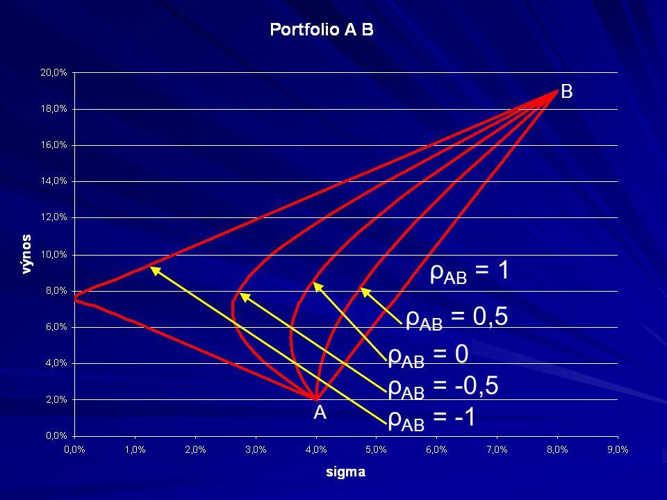 A B ρ AB = 1 ρ AB = 0,5 ρ AB = 0 ρ AB = -0,5 ρ AB = -1
