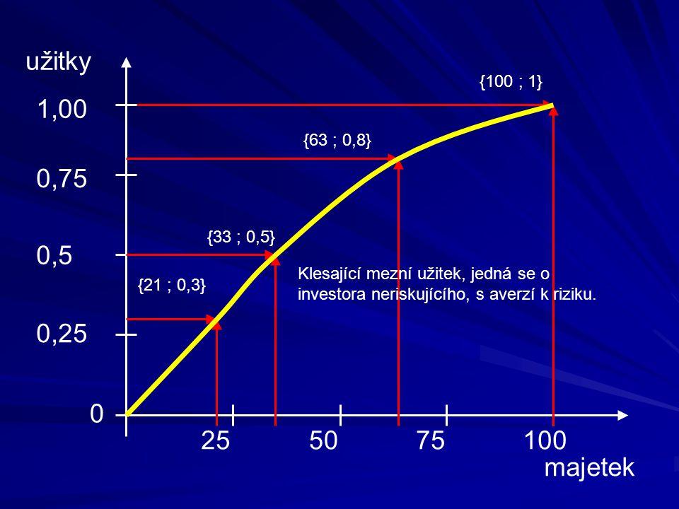 0,25 0,5 0,75 užitky 255075100 majetek 0 1,00 {100 ; 1} {33 ; 0,5} {63 ; 0,8} {21 ; 0,3} Klesající mezní užitek, jedná se o investora neriskujícího, s