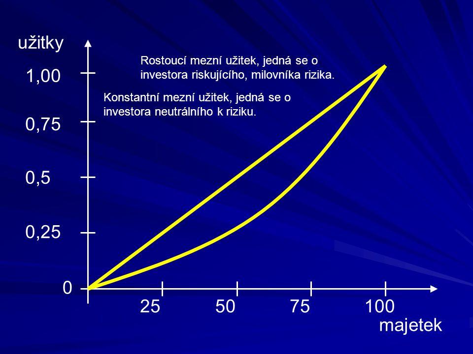 Očekávaný užitek investice Jaké investici dá přednost investor z předcházejícího příkladu (s averzí k riziku).