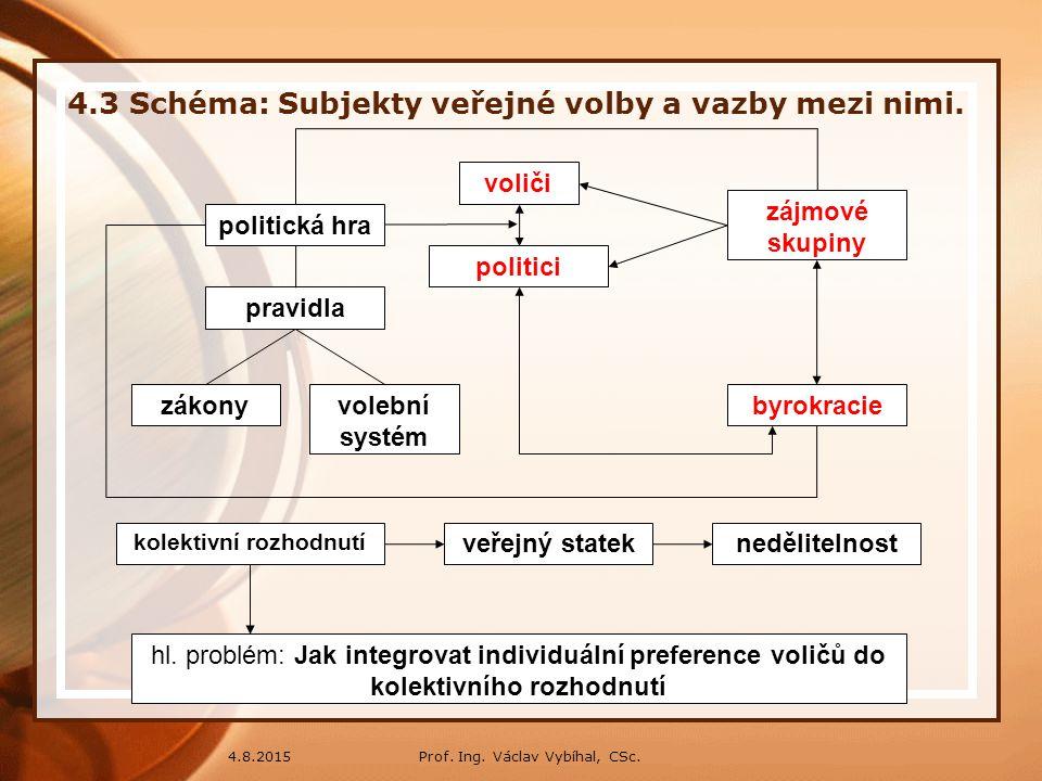 Prof.Ing. Václav Vybíhal, CSc.4.8.2015 4.3 Schéma: Subjekty veřejné volby a vazby mezi nimi.