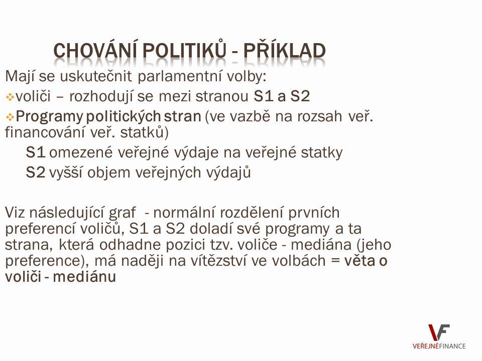 Mají se uskutečnit parlamentní volby:  voliči – rozhodují se mezi stranou S1 a S2  Programy politických stran (ve vazbě na rozsah veř. financování v