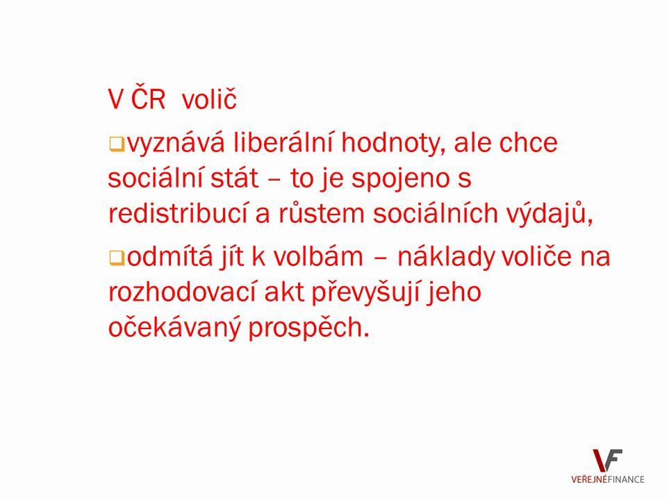 V ČR volič  vyznává liberální hodnoty, ale chce sociální stát – to je spojeno s redistribucí a růstem sociálních výdajů,  odmítá jít k volbám – náklady voliče na rozhodovací akt převyšují jeho očekávaný prospěch.