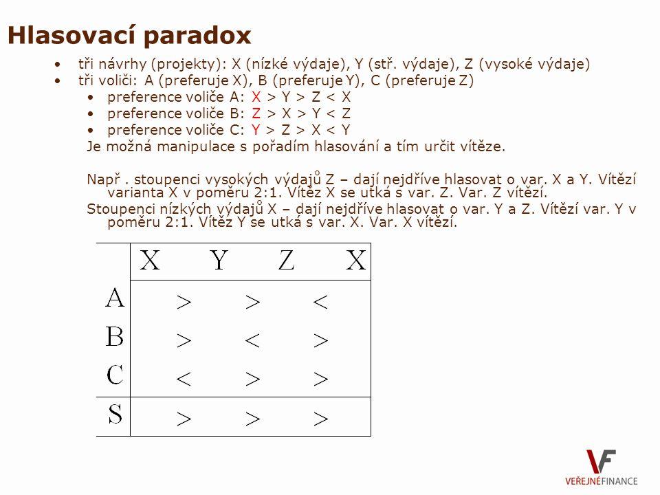 Hlasovací paradox tři návrhy (projekty): X (nízké výdaje), Y (stř. výdaje), Z (vysoké výdaje) tři voliči: A (preferuje X), B (preferuje Y), C (preferu
