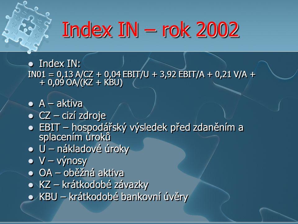 Index IN – rok 2002 Index IN: IN01 = 0,13 A/CZ + 0,04 EBIT/U + 3,92 EBIT/A + 0,21 V/A + + 0,09 OA/(KZ + KBU) A – aktiva CZ – cizí zdroje EBIT – hospod