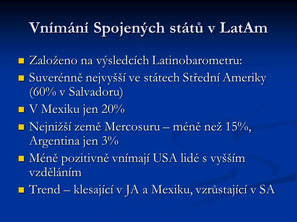 Vnímání Spojených států v LatAm Založeno na výsledcích Latinobarometru: Založeno na výsledcích Latinobarometru: Suverénně nejvyšší ve státech Střední Ameriky (60% v Salvadoru) Suverénně nejvyšší ve státech Střední Ameriky (60% v Salvadoru) V Mexiku jen 20% V Mexiku jen 20% Nejnižší země Mercosuru – méně než 15%, Argentina jen 3% Nejnižší země Mercosuru – méně než 15%, Argentina jen 3% Méně pozitivně vnímají USA lidé s vyšším vzděláním Méně pozitivně vnímají USA lidé s vyšším vzděláním Trend – klesající v JA a Mexiku, vzrůstající v SA Trend – klesající v JA a Mexiku, vzrůstající v SA