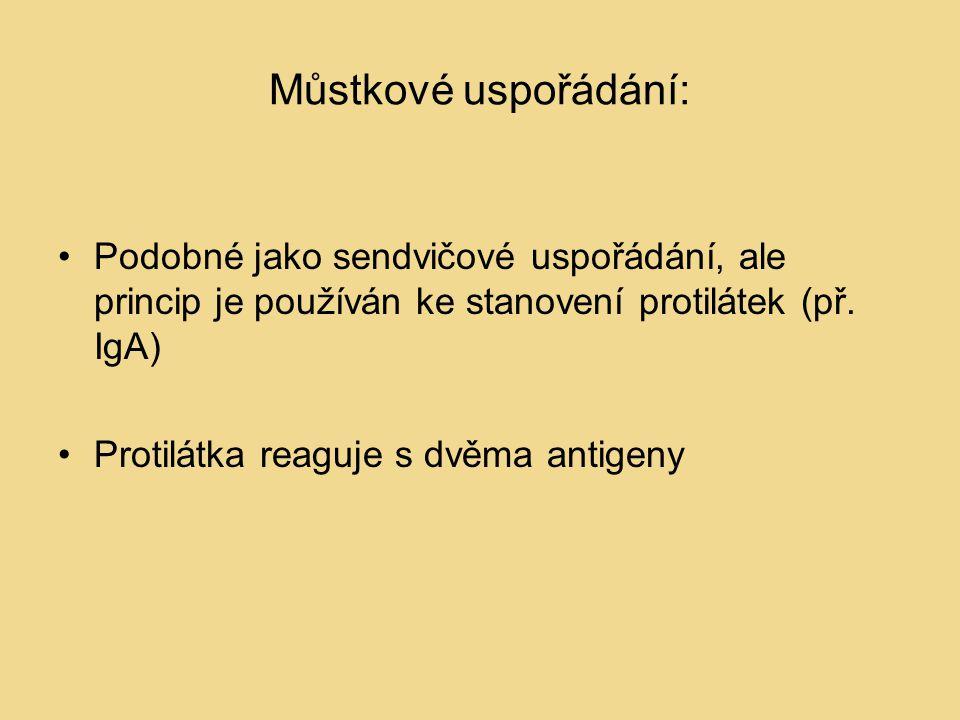 Můstkové uspořádání: Podobné jako sendvičové uspořádání, ale princip je používán ke stanovení protilátek (př.