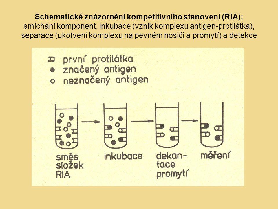 Schematické znázornění kompetitivního stanovení (RIA): smíchání komponent, inkubace (vznik komplexu antigen-protilátka), separace (ukotvení komplexu n