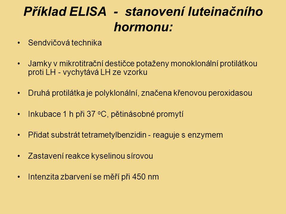 Příklad ELISA - stanovení luteinačního hormonu: Sendvičová technika Jamky v mikrotitrační destičce potaženy monoklonální protilátkou proti LH - vychyt