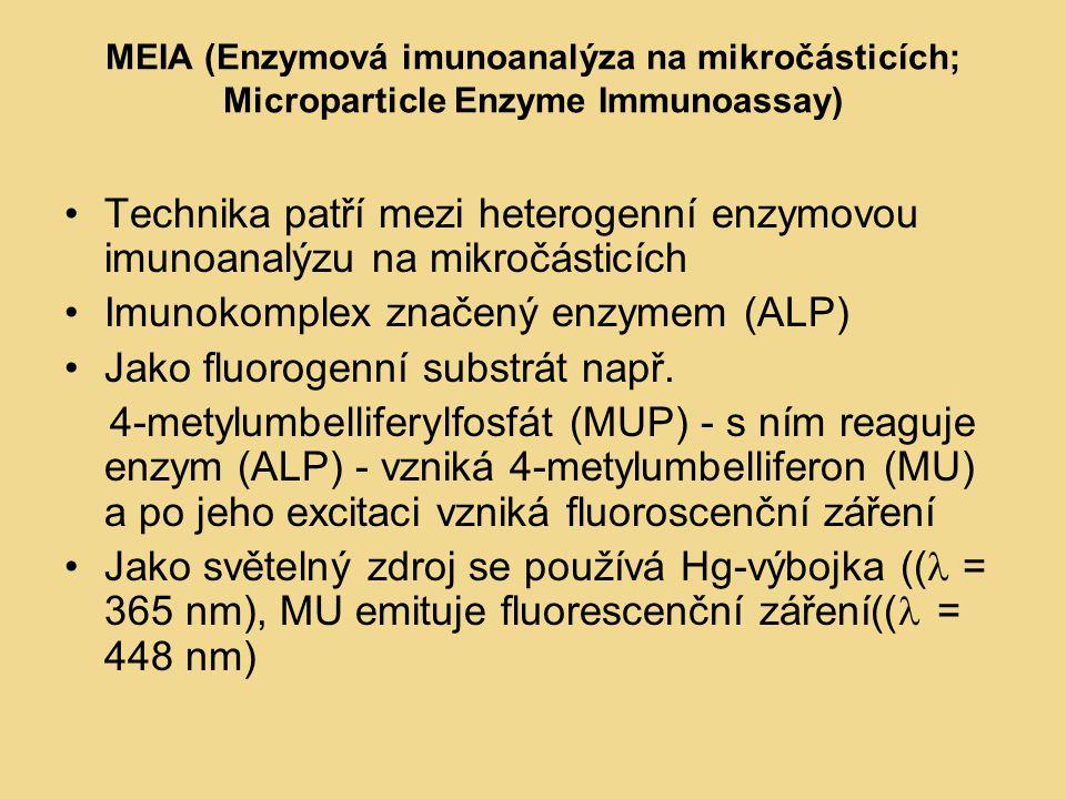 MEIA (Enzymová imunoanalýza na mikročásticích; Microparticle Enzyme Immunoassay) Technika patří mezi heterogenní enzymovou imunoanalýzu na mikročásticích Imunokomplex značený enzymem (ALP) Jako fluorogenní substrát např.