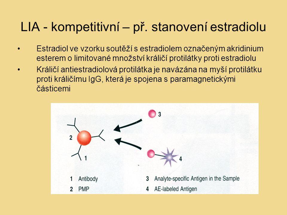 LIA - kompetitivní – př. stanovení estradiolu Estradiol ve vzorku soutěží s estradiolem označeným akridinium esterem o limitované množství králičí pro