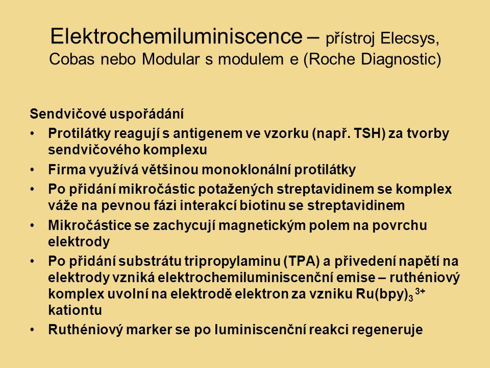 Elektrochemiluminiscence – přístroj Elecsys, Cobas nebo Modular s modulem e (Roche Diagnostic) Sendvičové uspořádání Protilátky reagují s antigenem ve vzorku (např.