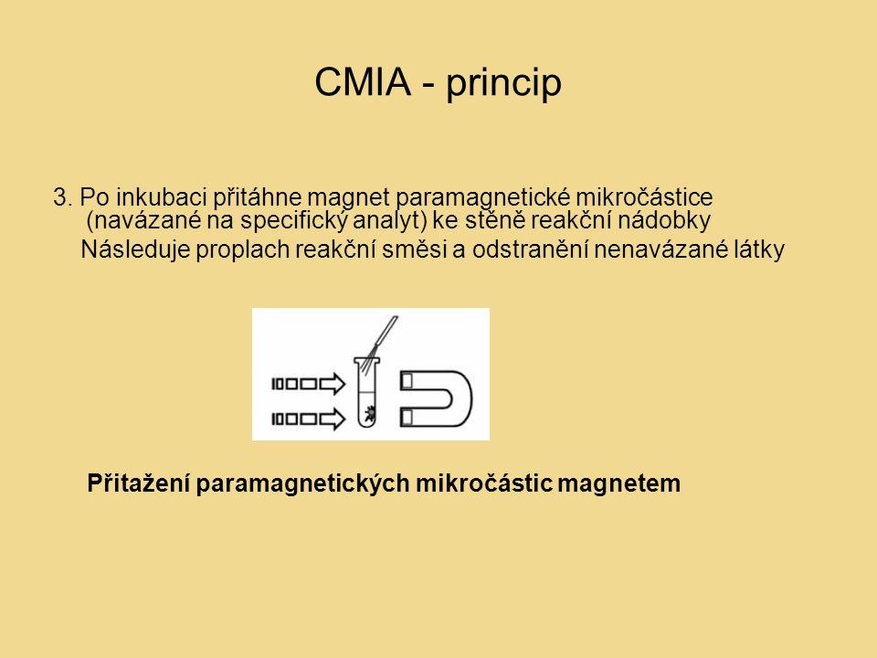 CMIA - princip 3. Po inkubaci přitáhne magnet paramagnetické mikročástice (navázané na specifický analyt) ke stěně reakční nádobky Následuje proplach