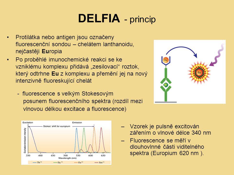 """DELFIA - princip Protilátka nebo antigen jsou označeny fluorescenční sondou – chelátem lanthanoidu, nejčastěji Europia Po proběhlé imunochemické reakci se ke vzniklému komplexu přidává """"zesilovací roztok, který odtrhne Eu z komplexu a přemění jej na nový intenzivně fluoreskující chelát - fluorescence s velkým Stokesovým posunem fluorescenčního spektra (rozdíl mezi vlnovou délkou excitace a fluorescence) –Vzorek je pulsně excitován zářením o vlnové délce 340 nm –Fluorescence se měří v dlouhovlnné části viditelného spektra (Europium 620 nm )."""
