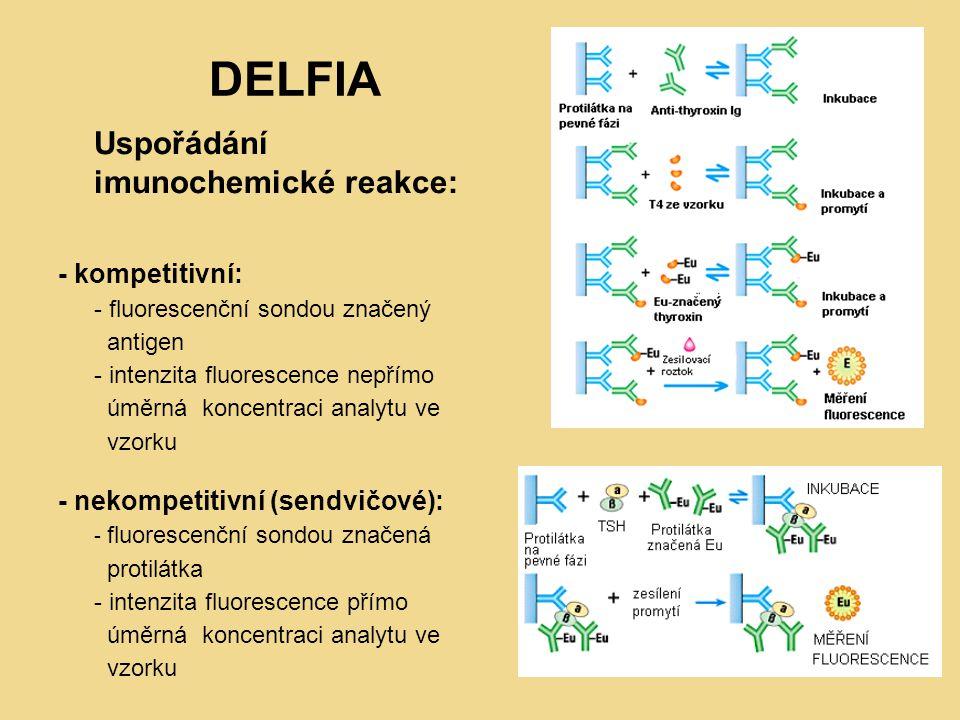 DELFIA Uspořádání imunochemické reakce: - kompetitivní: - fluorescenční sondou značený antigen - intenzita fluorescence nepřímo úměrná koncentraci analytu ve vzorku - nekompetitivní (sendvičové): - fluorescenční sondou značená protilátka - intenzita fluorescence přímo úměrná koncentraci analytu ve vzorku