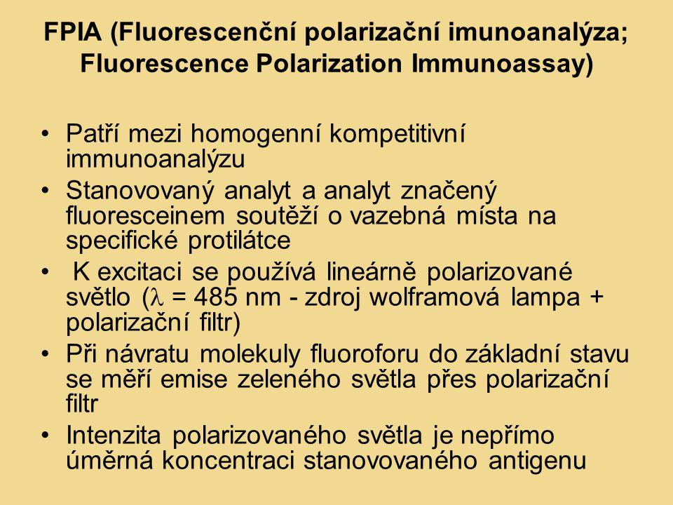 FPIA (Fluorescenční polarizační imunoanalýza; Fluorescence Polarization Immunoassay) Patří mezi homogenní kompetitivní immunoanalýzu Stanovovaný analyt a analyt značený fluoresceinem soutěží o vazebná místa na specifické protilátce K excitaci se používá lineárně polarizované světlo ( = 485 nm - zdroj wolframová lampa + polarizační filtr) Při návratu molekuly fluoroforu do základní stavu se měří emise zeleného světla přes polarizační filtr Intenzita polarizovaného světla je nepřímo úměrná koncentraci stanovovaného antigenu