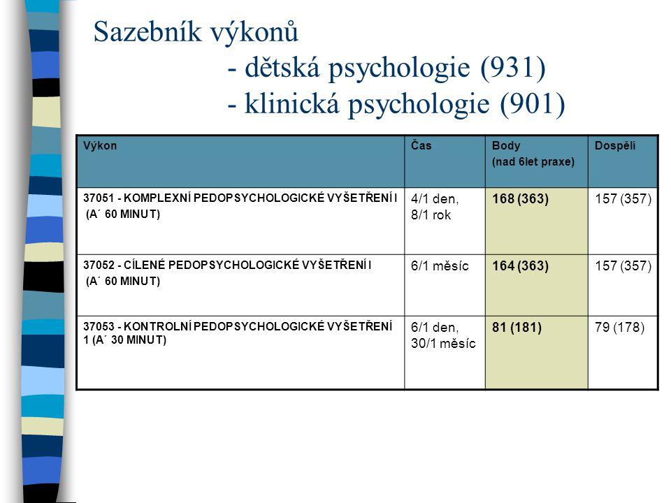 Sazebník výkonů - dětská psychologie (931) - klinická psychologie (901) VýkonČasBody (nad 6let praxe) Dospělí 37051 - KOMPLEXNÍ PEDOPSYCHOLOGICKÉ VYŠE
