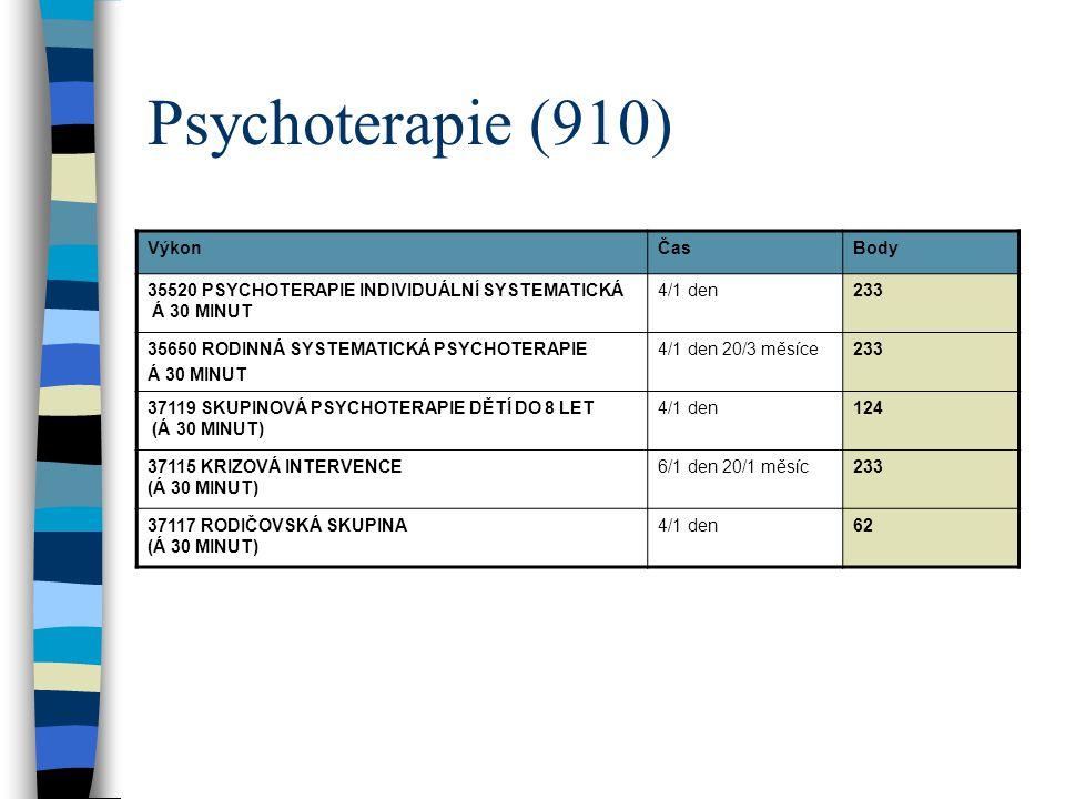 Psychoterapie (910) VýkonČasBody 35520 PSYCHOTERAPIE INDIVIDUÁLNÍ SYSTEMATICKÁ Á 30 MINUT 4/1 den233 35650 RODINNÁ SYSTEMATICKÁ PSYCHOTERAPIE Á 30 MIN