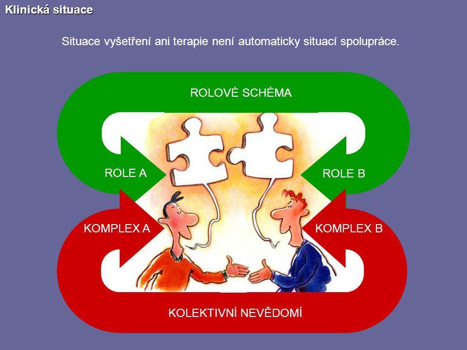 Klinická situace ROLE A ROLE B ROLOVÉ SCHÉMA KOMPLEX A KOMPLEX B KOLEKTIVNÍ NEVĚDOMÍ Situace vyšetření ani terapie není automaticky situací spolupráce