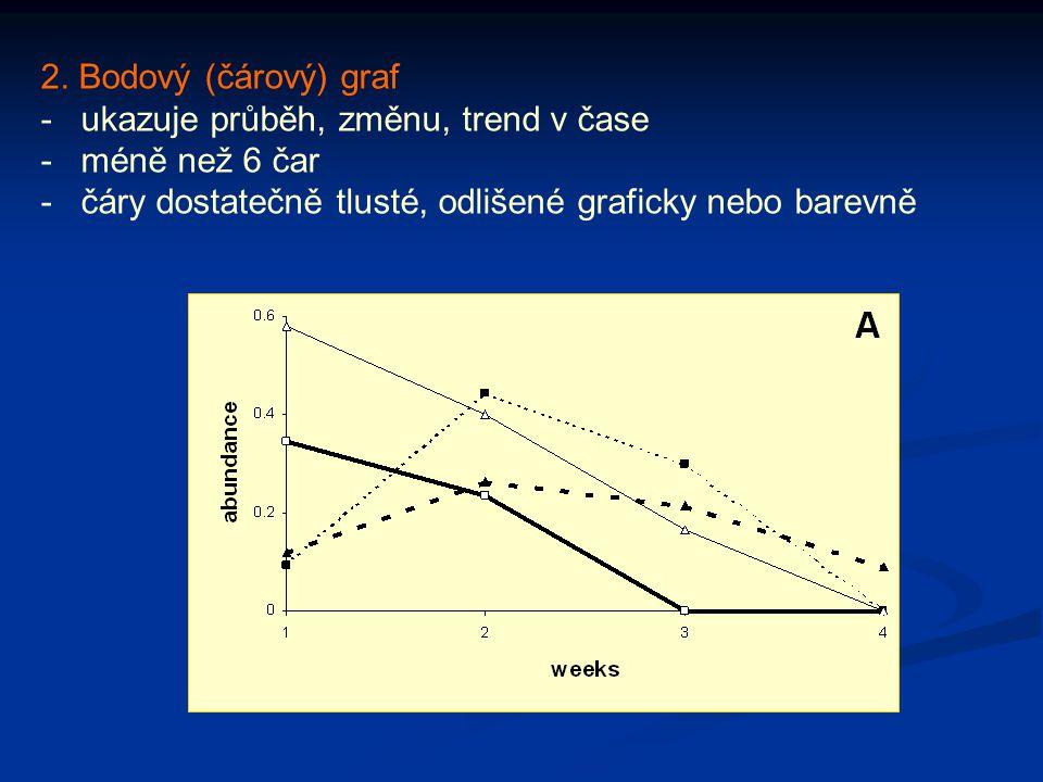 2. Bodový (čárový) graf -ukazuje průběh, změnu, trend v čase -méně než 6 čar -čáry dostatečně tlusté, odlišené graficky nebo barevně