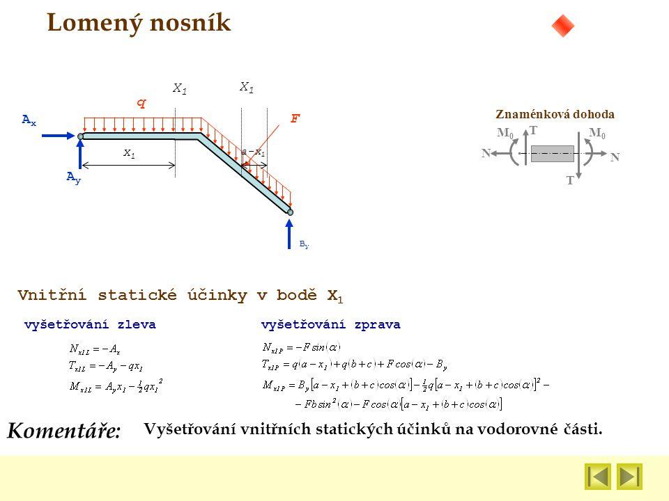 Vyšetřování vnitřních statických účinků na vodorovné části. Komentáře: Lomený nosník ByBy F AxAx AyAy q Znaménková dohoda N N M0M0 M0M0 T T x1x1 X1X1